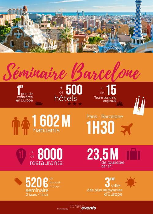 tourisme d'affaires Barcelone