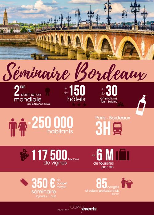 tourisme d'affaires Bordeaux