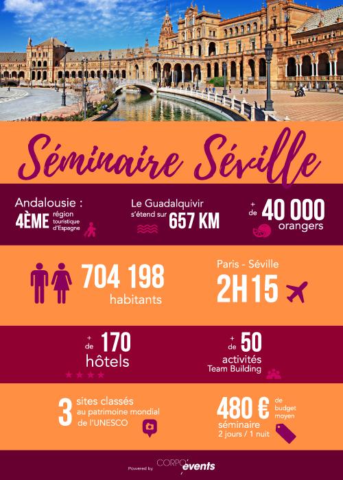 seminaire-seville