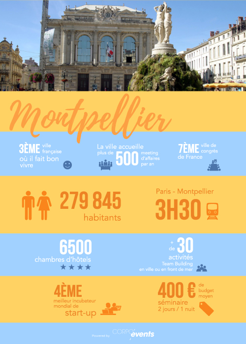infographie-mice-montpellier