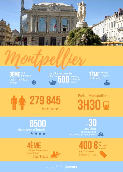 Infographie mice montpellier en quelques chiffres - Montpellier office du tourisme ...