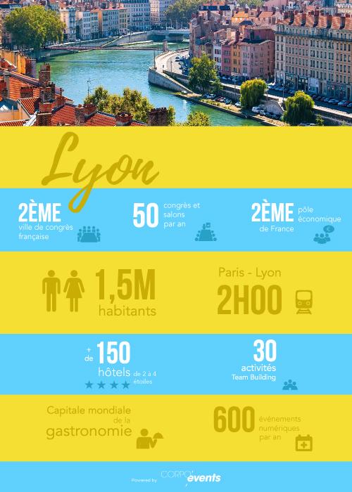 infographie mice lyon
